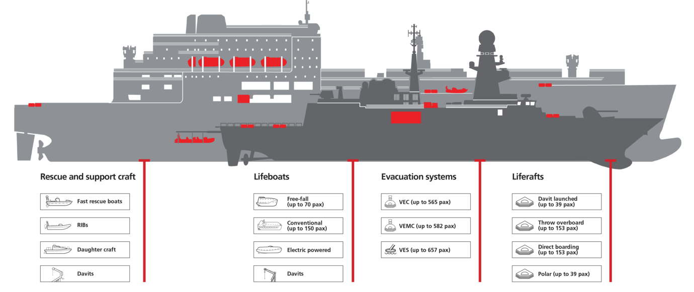Graphic of VIKING's range of navy vessel evacuation equipment