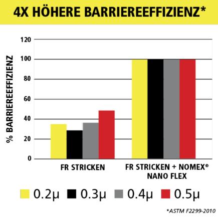 VIKING Barriereeffizienz